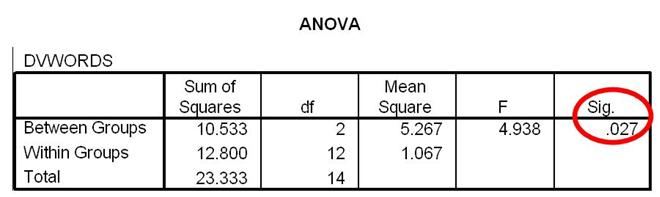 how do i interpret data in spss for a 1 way between subjects anova
