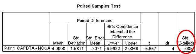 How do I interpret data in SPSS for a paired samples T-test?
