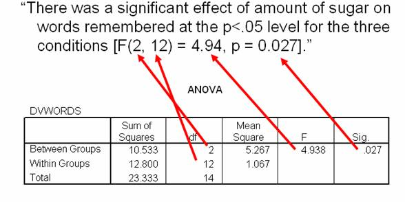 How do I interpret data in SPSS for a 1-way within subjects ANOVA?