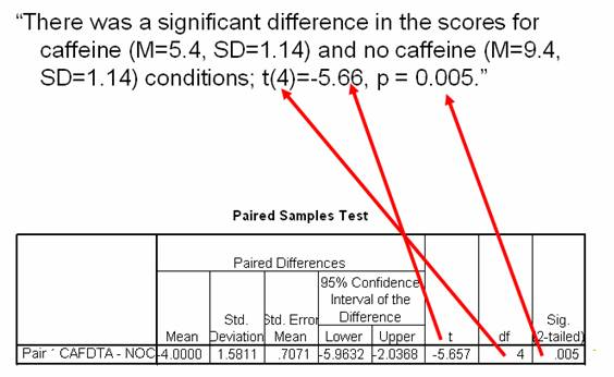 How do I report paired samples T-test data in APA style?
